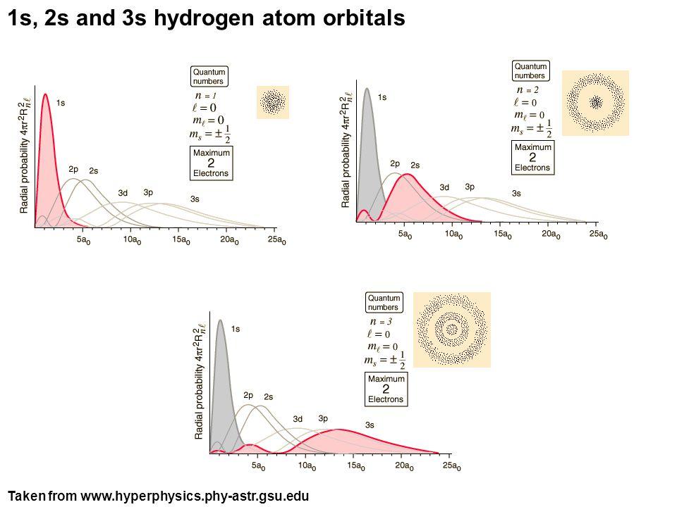 1s, 2s and 3s hydrogen atom orbitals
