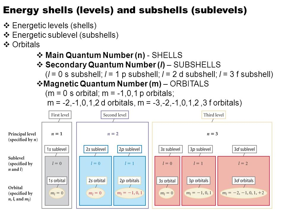 Energy shells (levels) and subshells (sublevels)