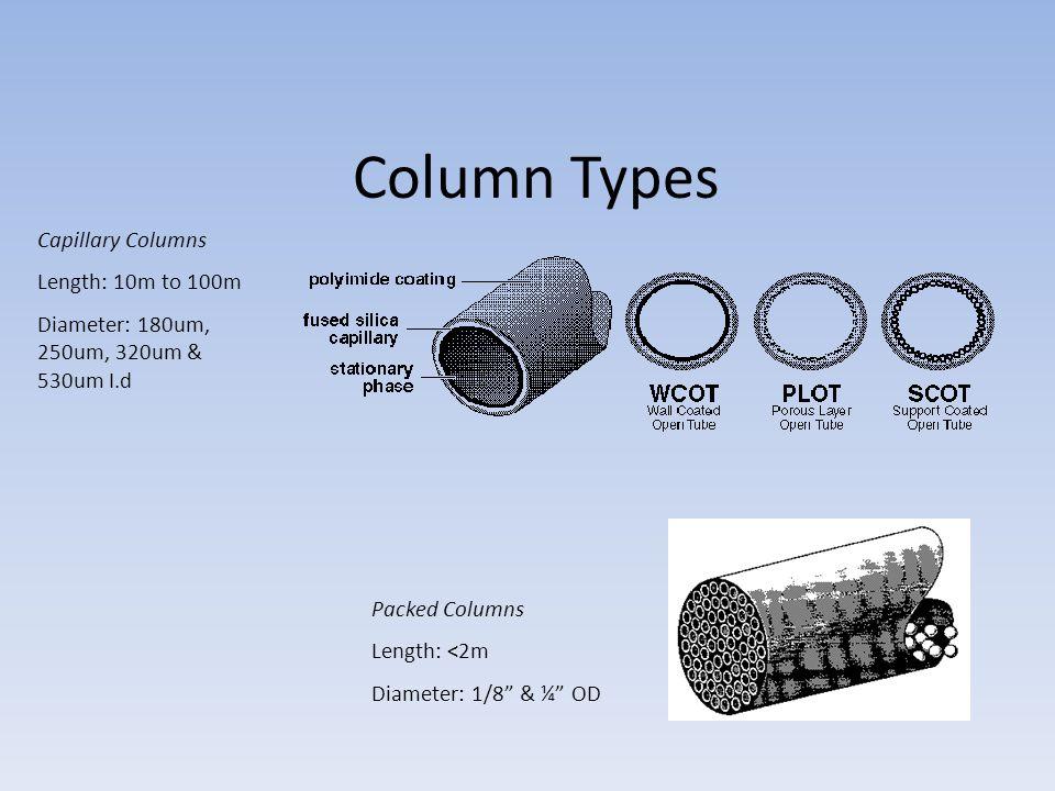 Column Types Capillary Columns Length: 10m to 100m