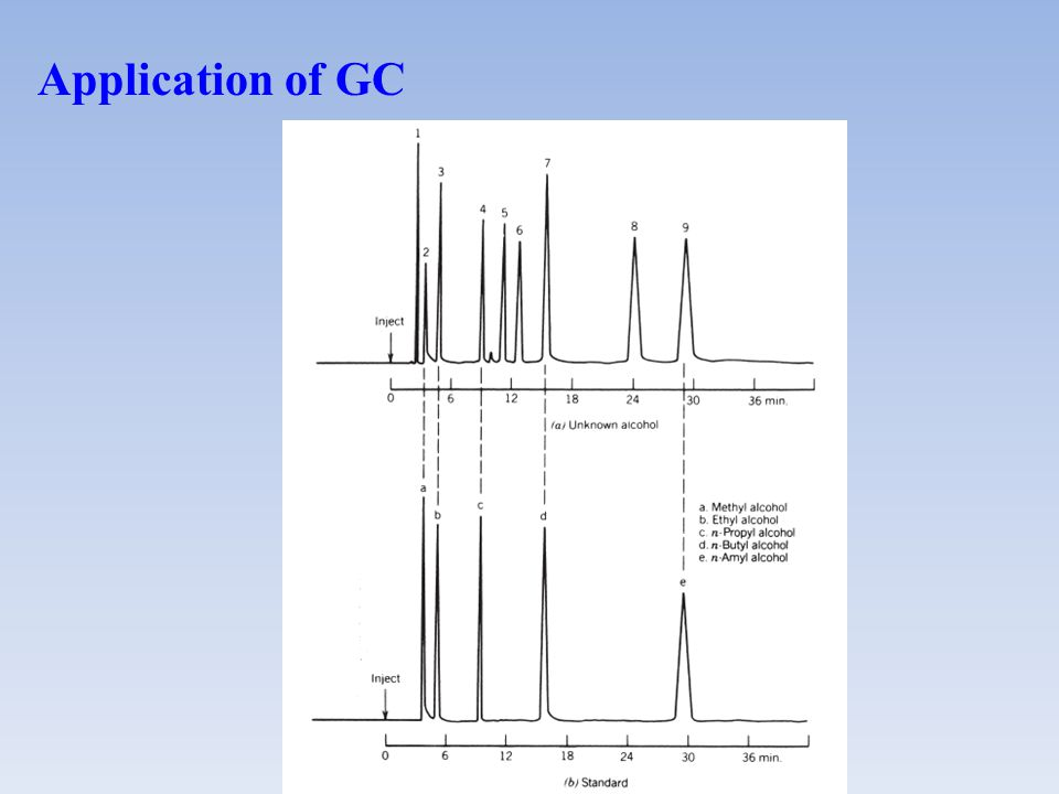 Application of GC