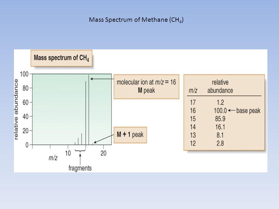 Mass Spectrum of Methane (CH4)