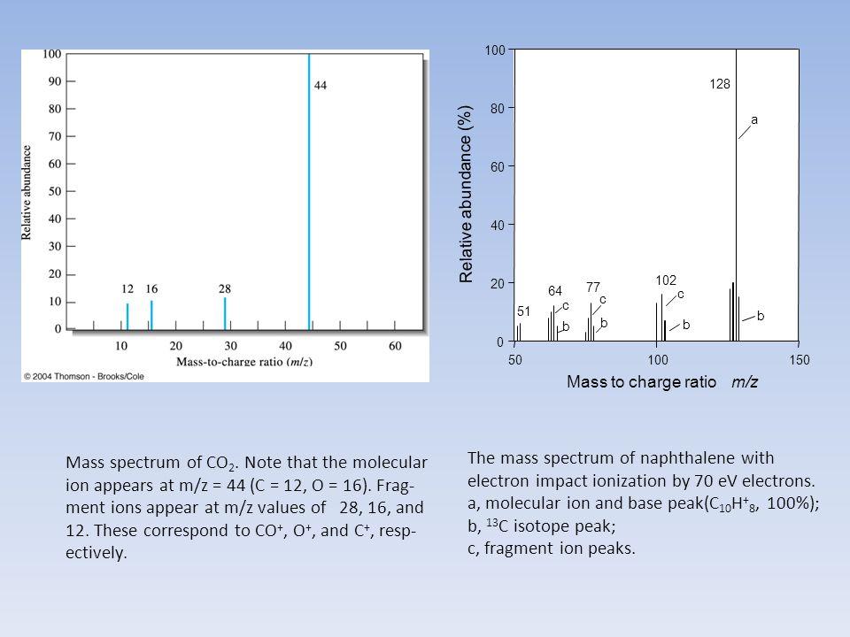 a, molecular ion and base peak(C10H+8, 100%); b, 13C isotope peak;
