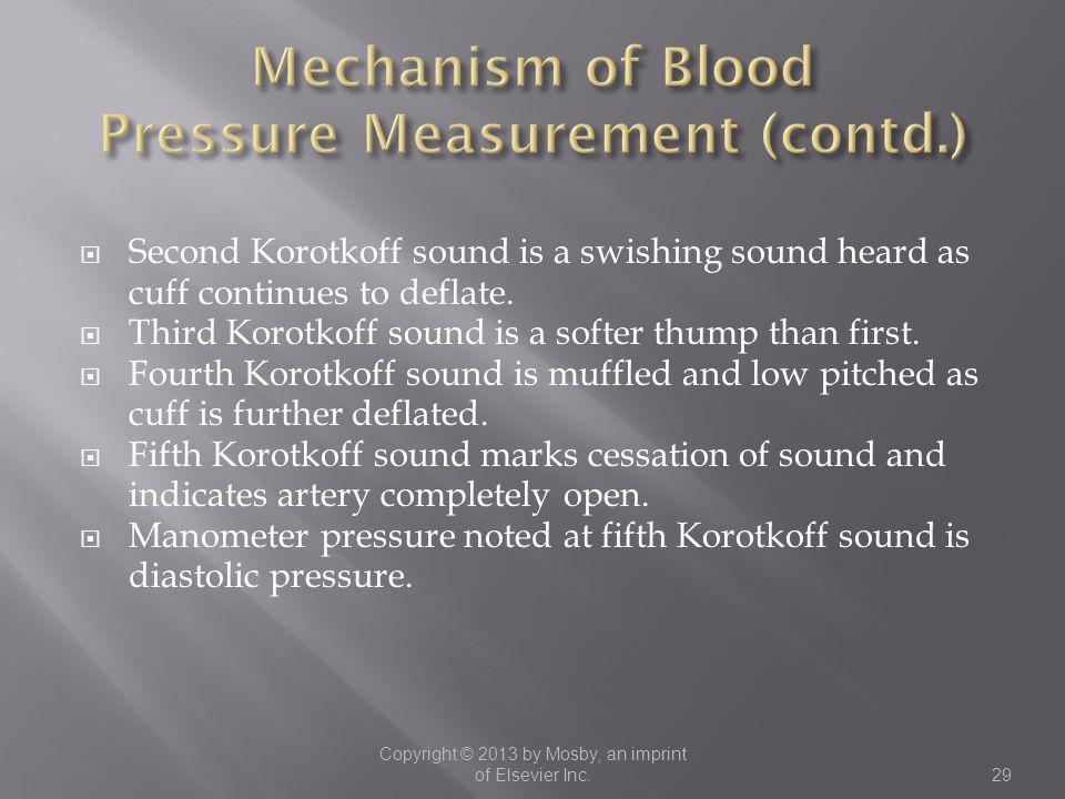 Mechanism of Blood Pressure Measurement (contd.)