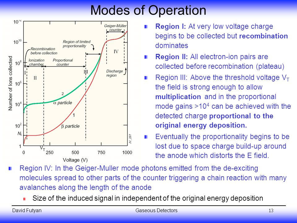 Modes of Operation Region I: At very low voltage charge begins to be collected but recombination dominates.