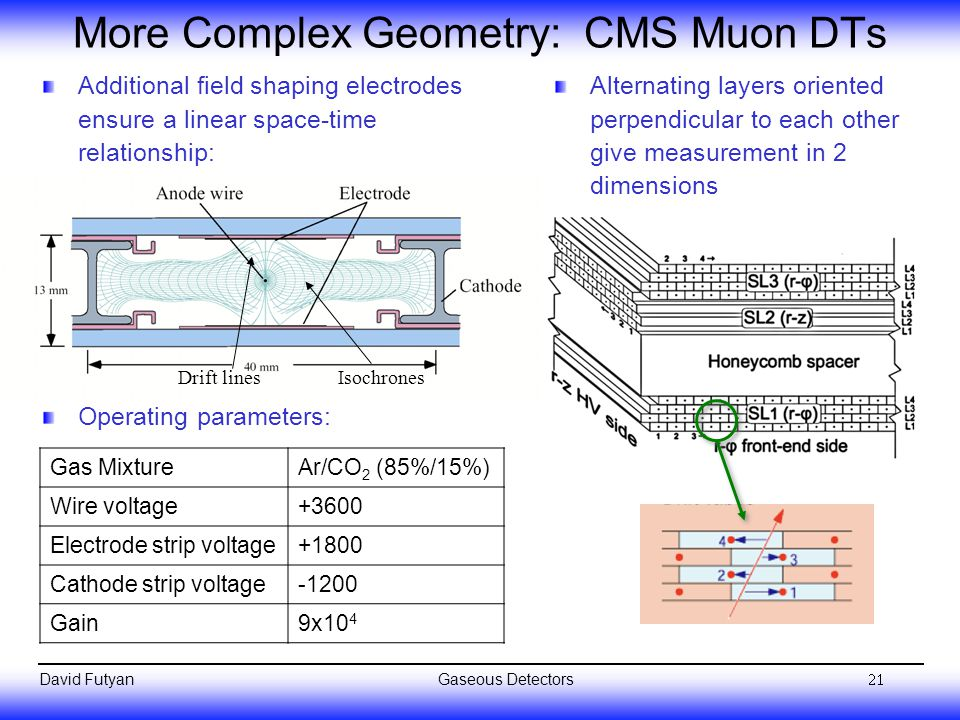 More Complex Geometry: CMS Muon DTs