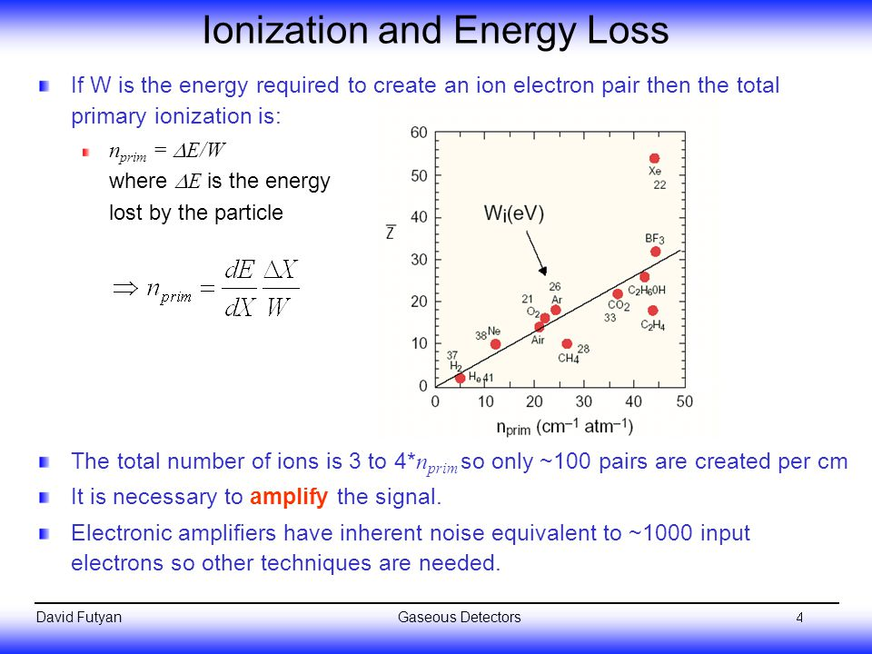Ionization and Energy Loss