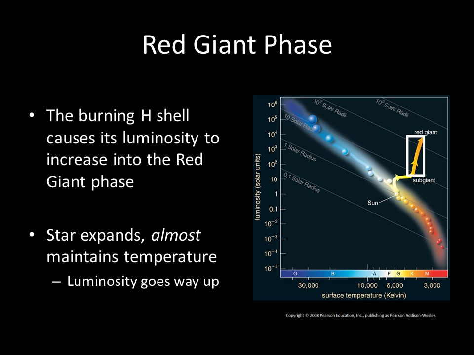 Red Giant Phase The burning H shell causes its luminosity to increase into the Red Giant phase. Star expands, almost maintains temperature.