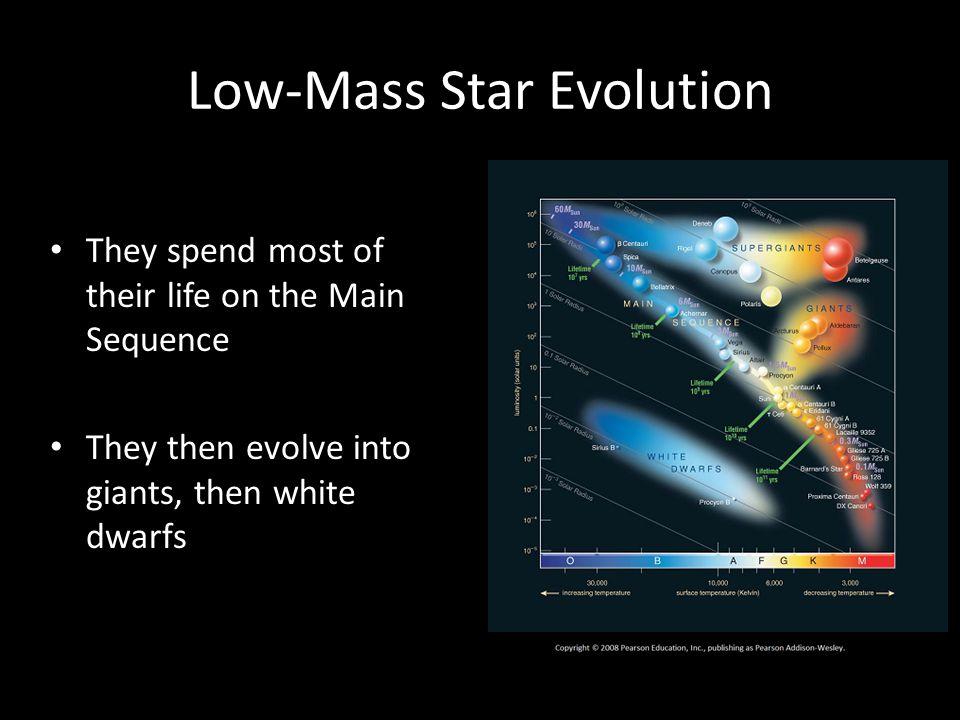 Low-Mass Star Evolution