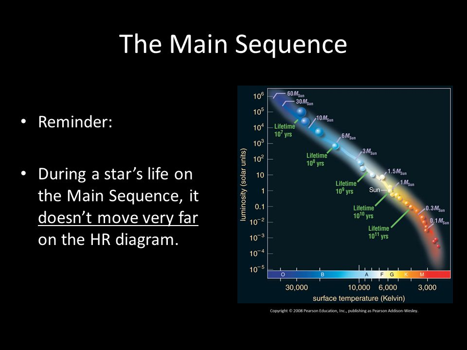 The Main Sequence Reminder: