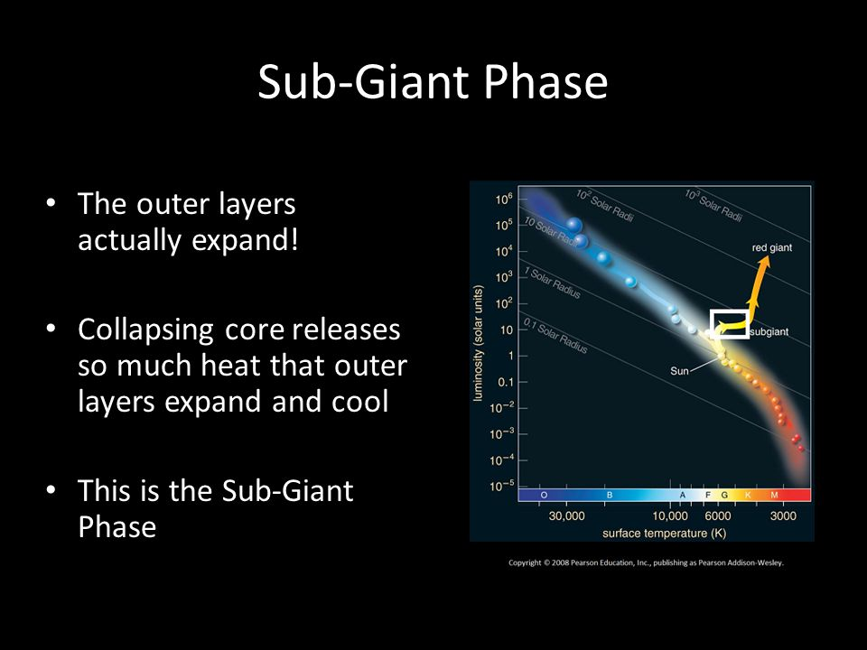 Sub-Giant Phase The outer layers actually expand!