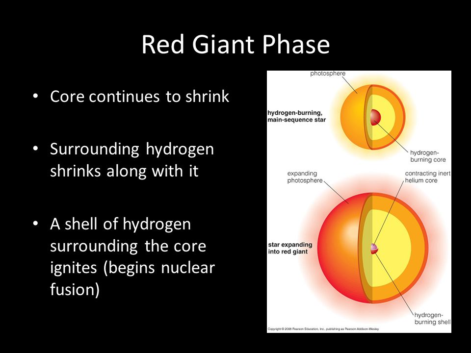 Red Giant Phase Core continues to shrink
