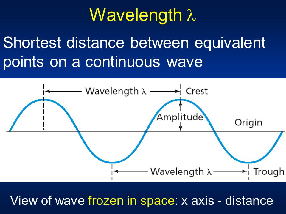 Wavelength  Shortest distance between equivalent points on a continuous wave.