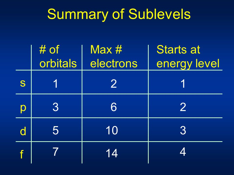 Summary of Sublevels # of orbitals Max # electrons