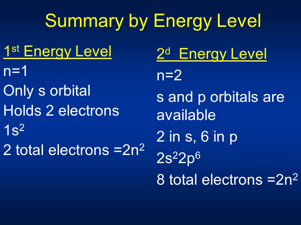 Summary by Energy Level