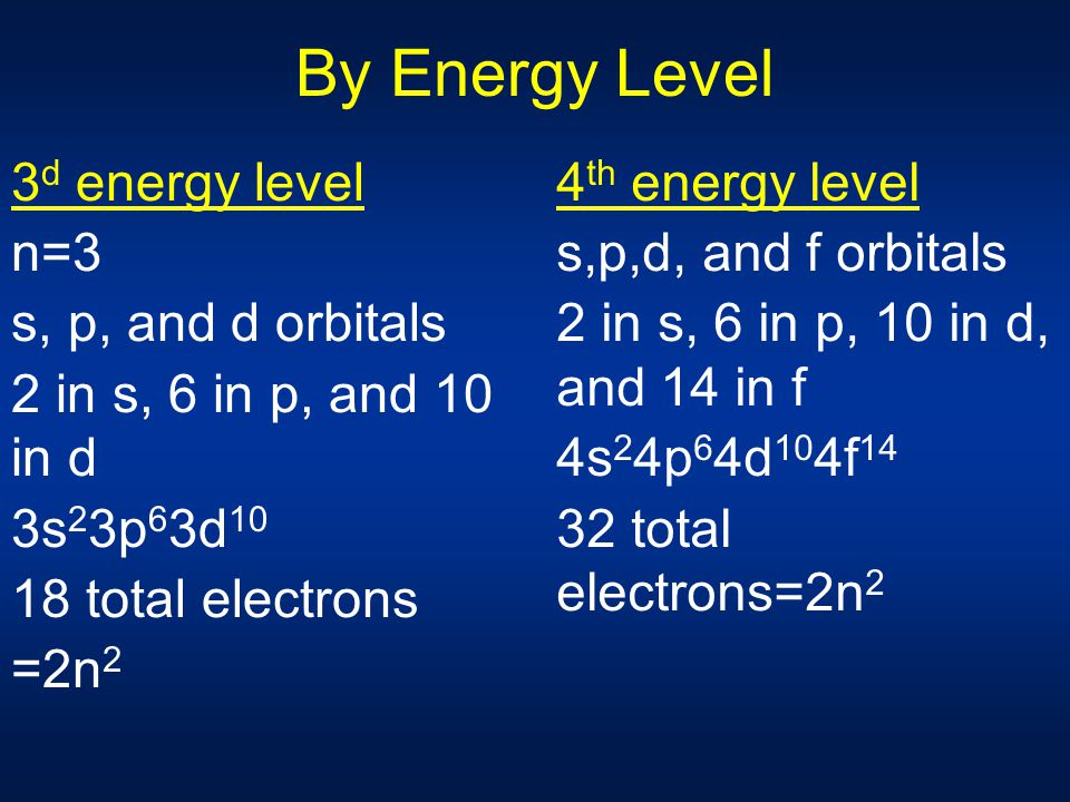 By Energy Level 3d energy level n=3 s, p, and d orbitals