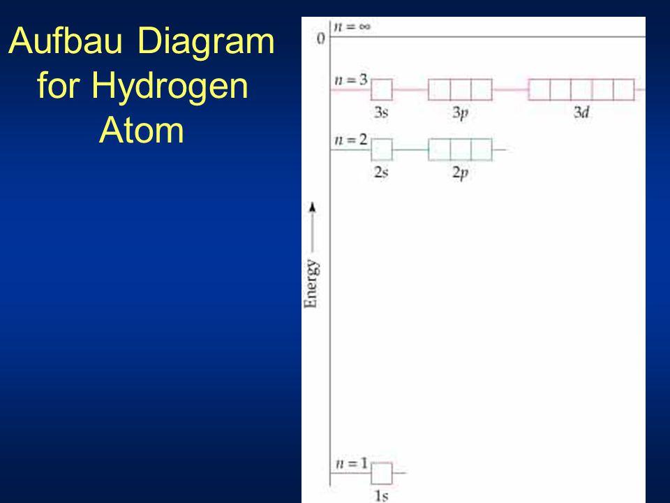 Aufbau Diagram for Hydrogen Atom