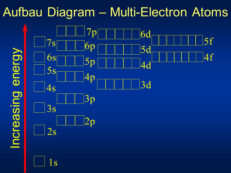 Aufbau Diagram – Multi-Electron Atoms
