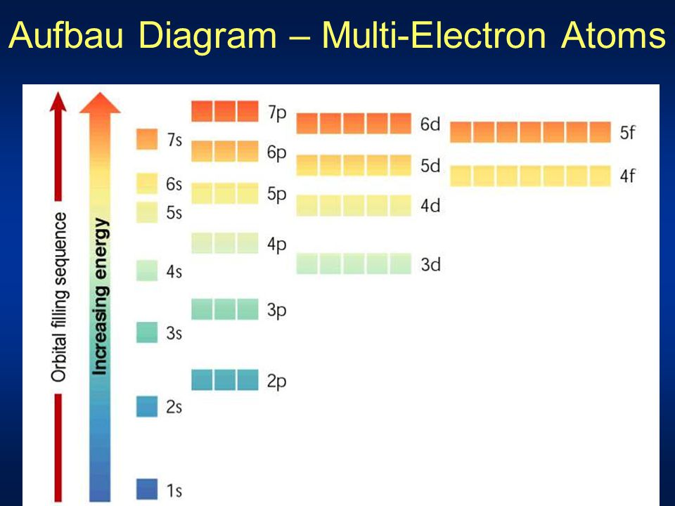Aufbau Diagram – Multi-Electron Atoms