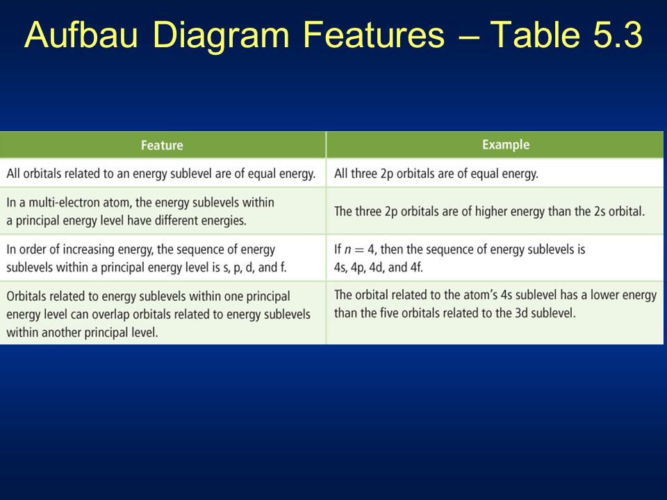 Aufbau Diagram Features – Table 5.3