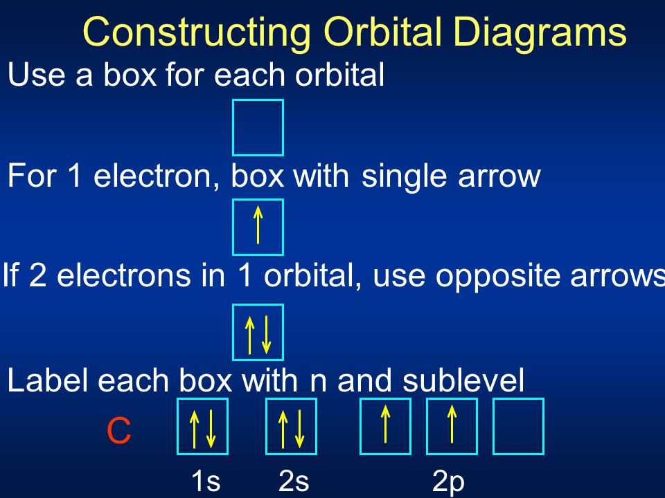 Constructing Orbital Diagrams