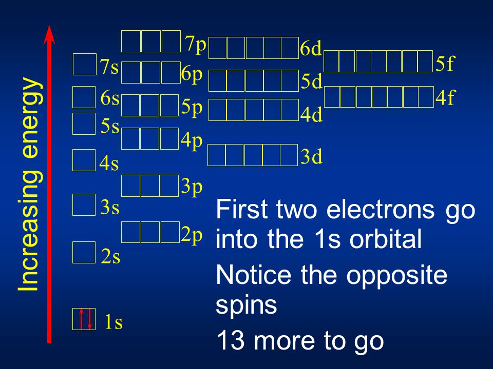 First two electrons go into the 1s orbital Notice the opposite spins