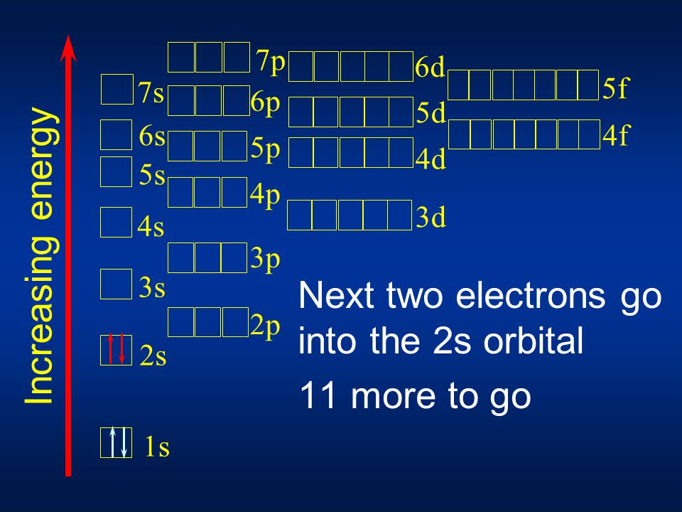 Next two electrons go into the 2s orbital 11 more to go