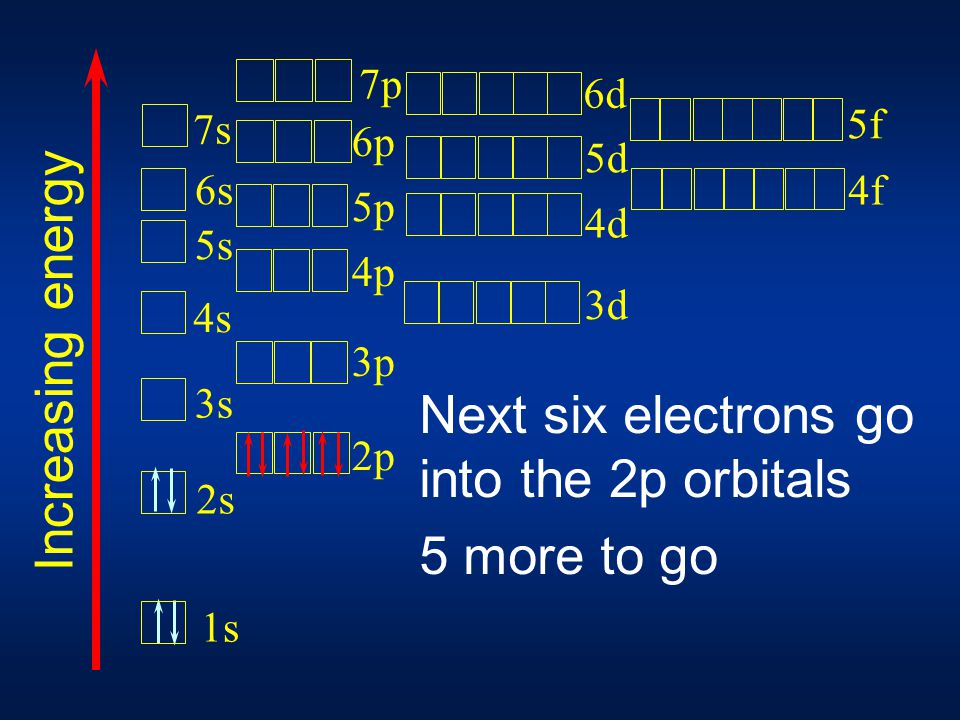 Next six electrons go into the 2p orbitals 5 more to go