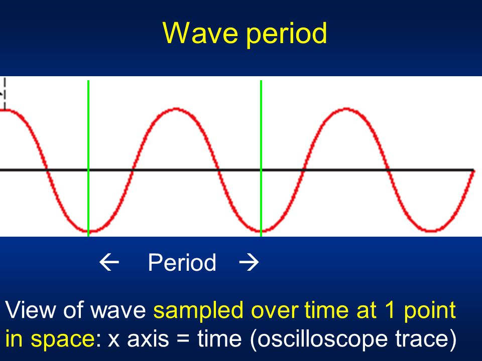Wave period  Period  View of wave sampled over time at 1 point in space: x axis = time (oscilloscope trace)