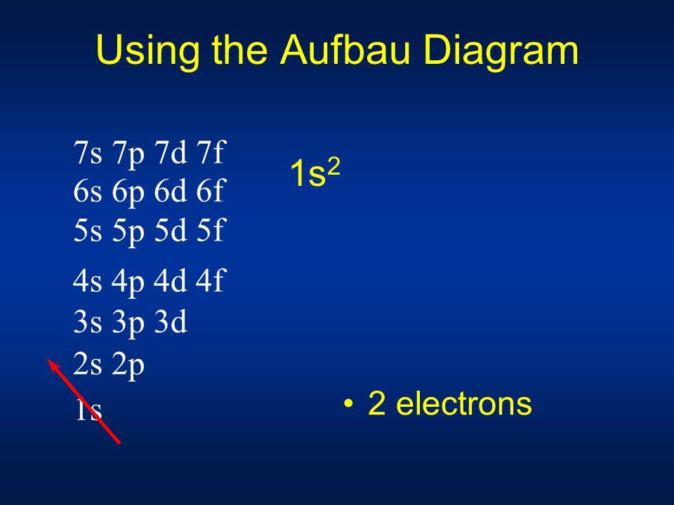 Using the Aufbau Diagram