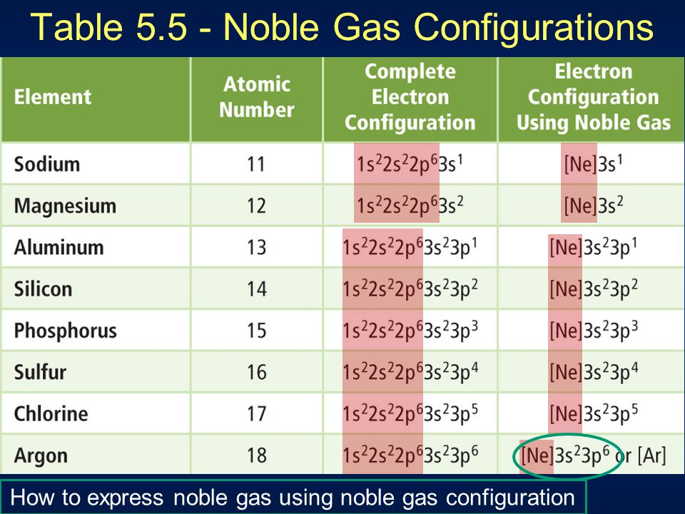 Table 5.5 - Noble Gas Configurations