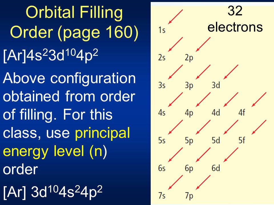 Orbital Filling Order (page 160)