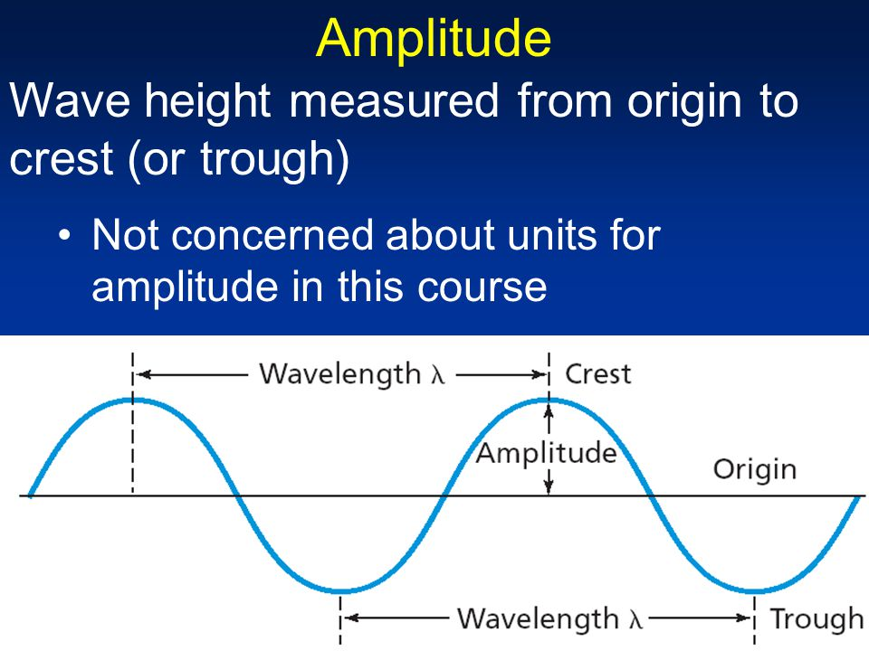 Amplitude Wave height measured from origin to crest (or trough)