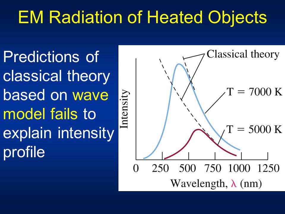 EM Radiation of Heated Objects