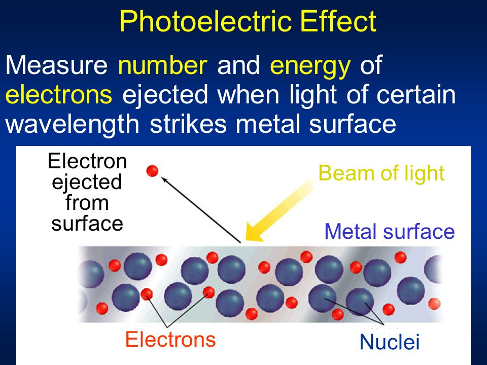 Electron ejected from surface