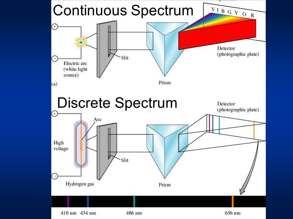 Continuous Spectrum Discrete Spectrum