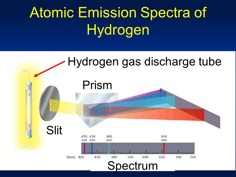 Atomic Emission Spectra of Hydrogen