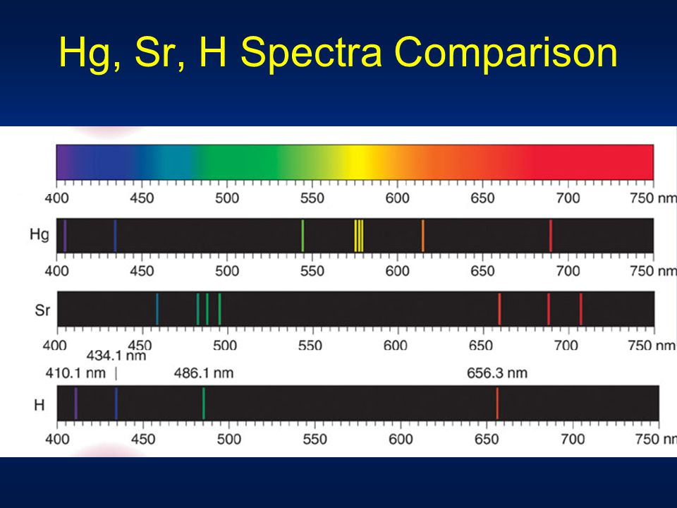 Hg, Sr, H Spectra Comparison