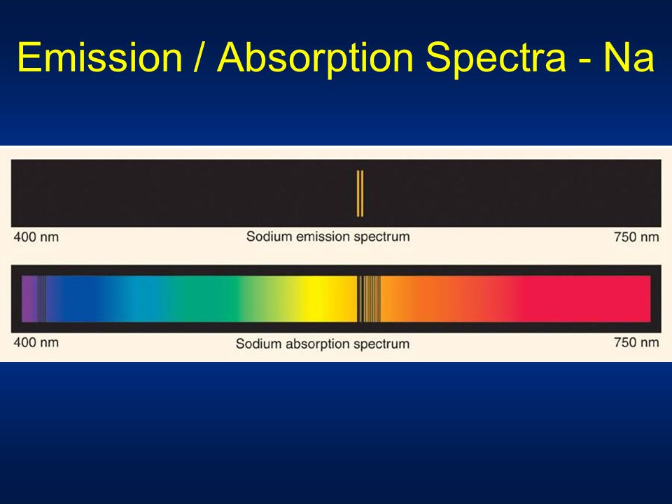 Emission / Absorption Spectra - Na