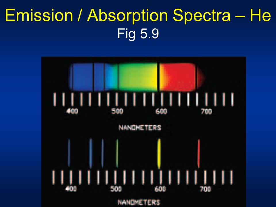 Emission / Absorption Spectra – He Fig 5.9