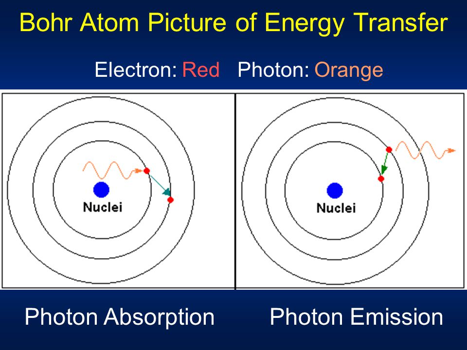 Bohr Atom Picture of Energy Transfer
