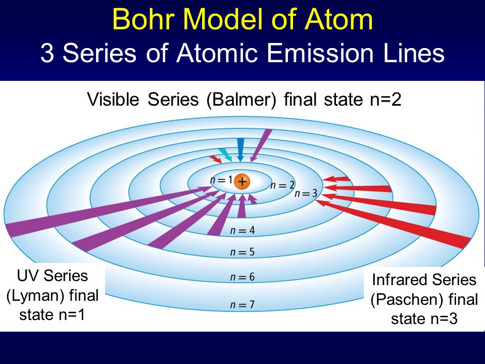 Bohr Model of Atom 3 Series of Atomic Emission Lines