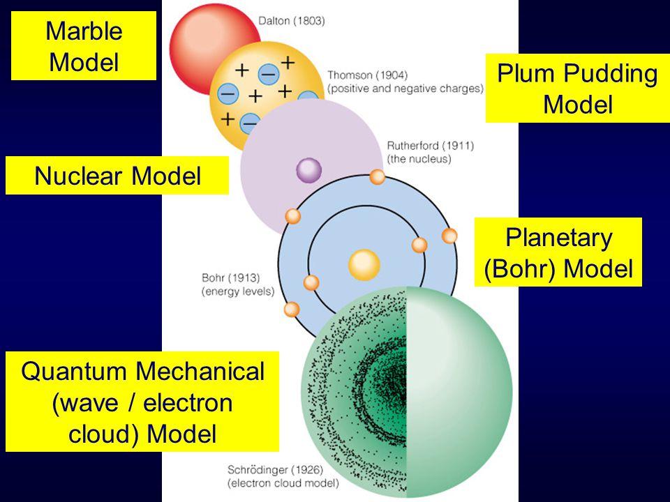 Planetary (Bohr) Model