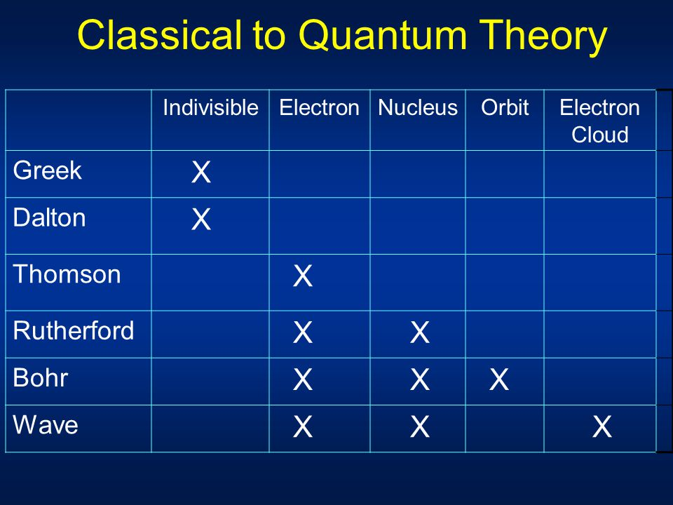 Classical to Quantum Theory