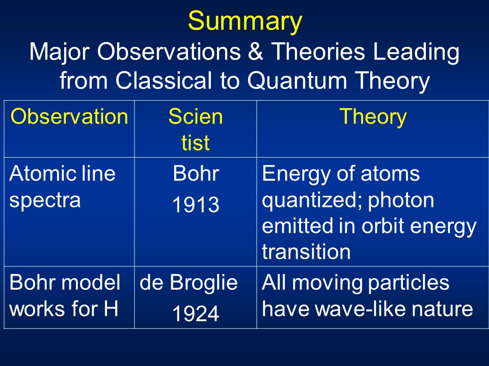 Summary Major Observations & Theories Leading from Classical to Quantum Theory