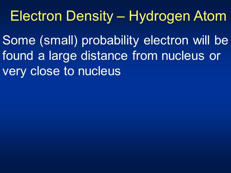 Electron Density – Hydrogen Atom