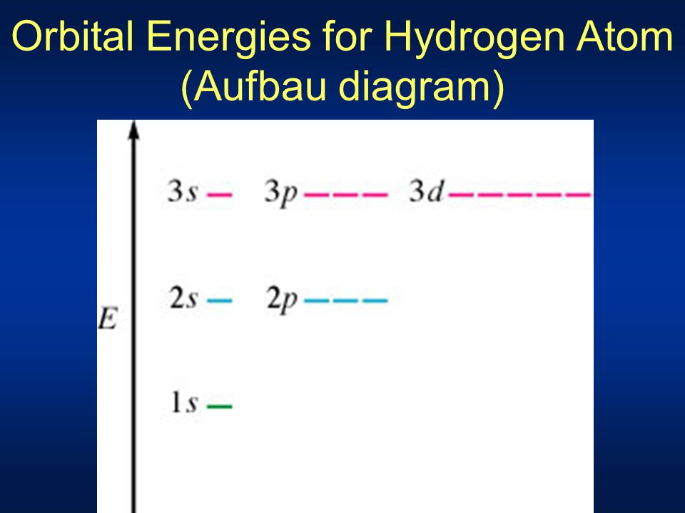 Orbital Energies for Hydrogen Atom (Aufbau diagram)