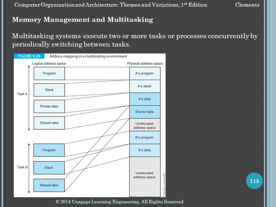 Memory Management and Multitasking
