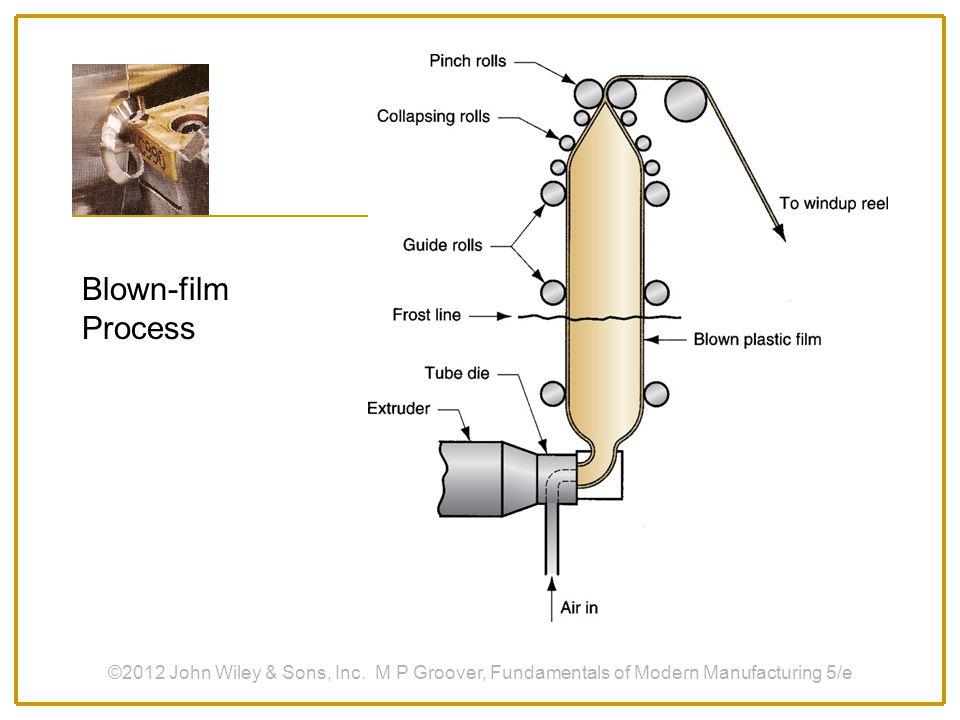 Blown-film Process ©2012 John Wiley & Sons, Inc.