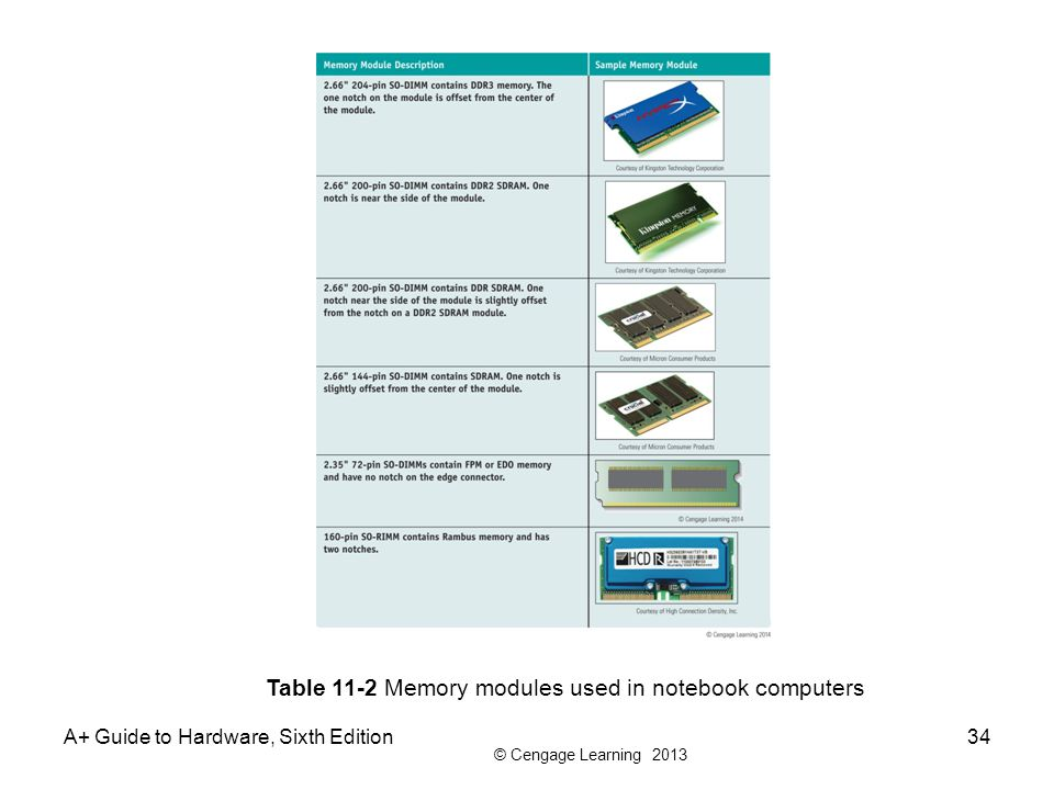 Table 11-2 Memory modules used in notebook computers