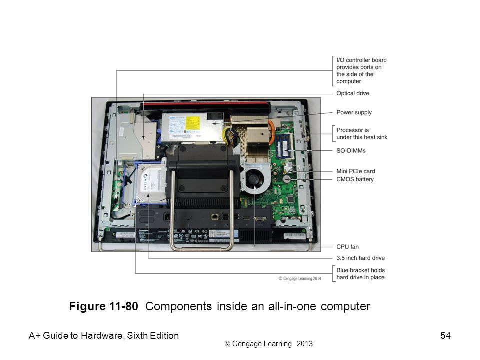 Figure 11-80 Components inside an all-in-one computer
